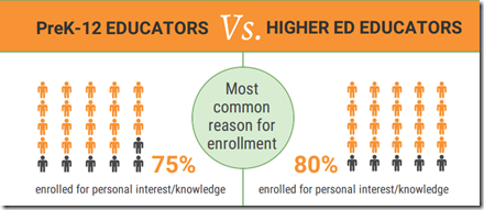 Educators' Online Professional Learning Practices and Experiences: An infographic