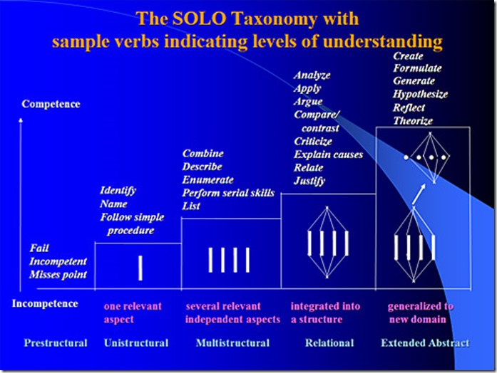 Forget Bloom's: Here's to SOLO teaching